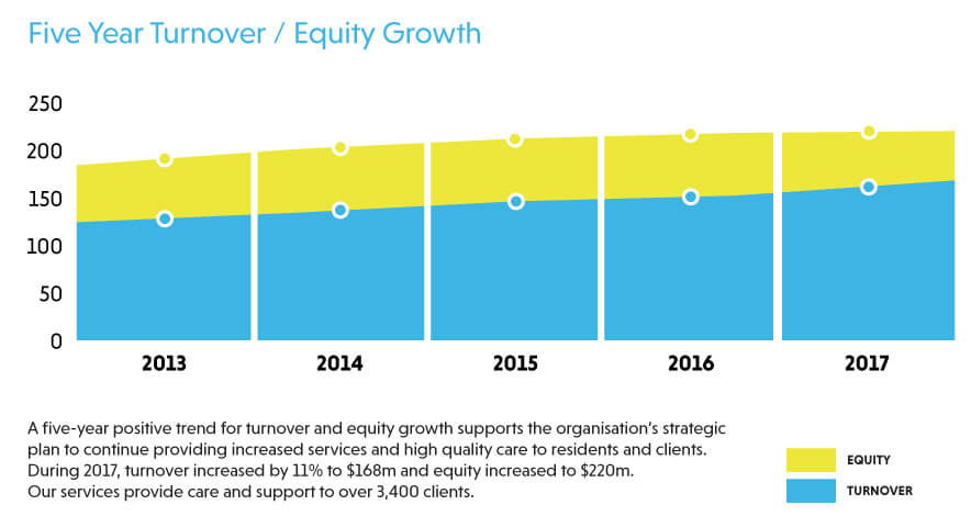 Turnover Equity Growth Chart