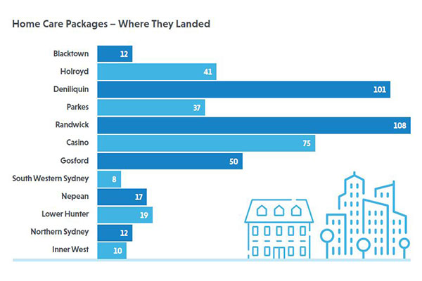 Home Care Packages - Where they landed