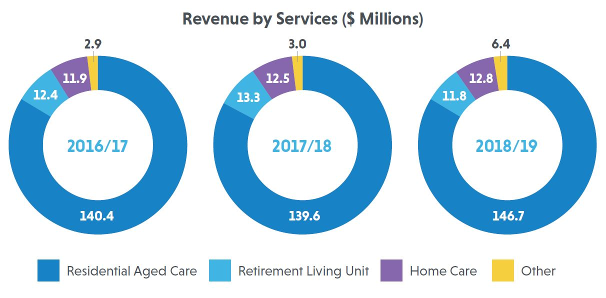 Revenue by Services