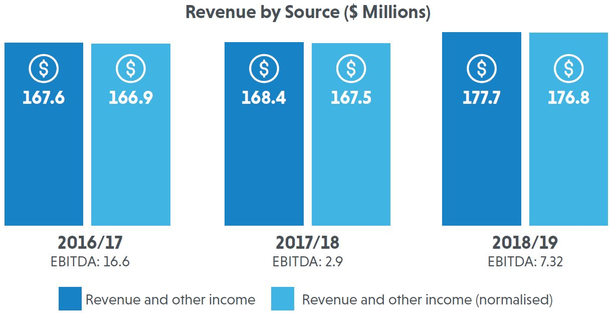 Revenue by Source