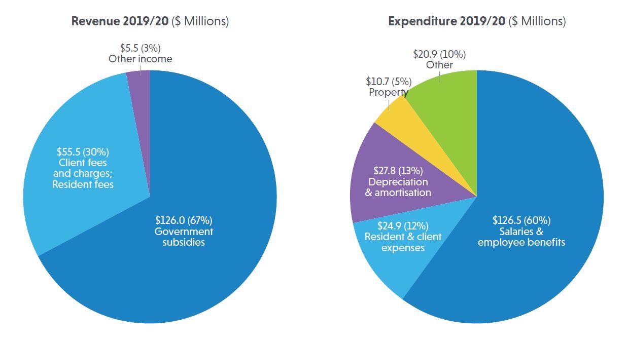 Revenue & Expenses