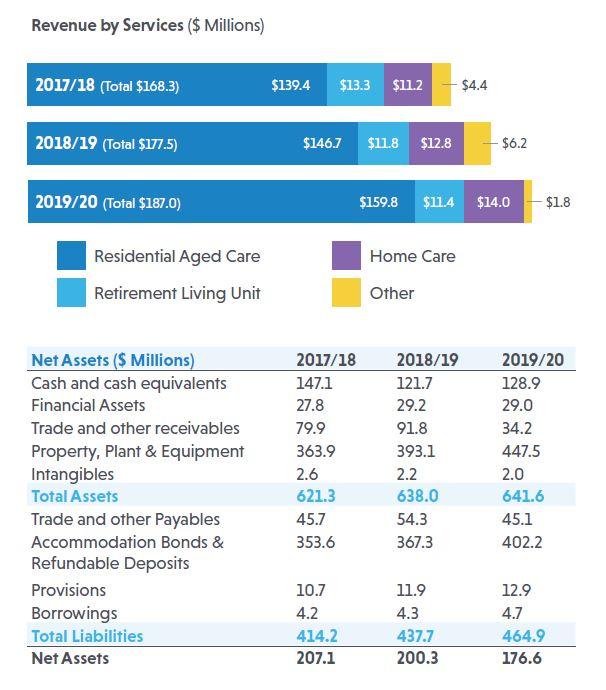 Revenure by Services - Net Assets